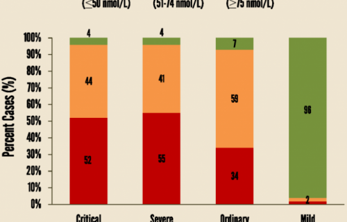 a graphic showing the data between VitD & COVID19